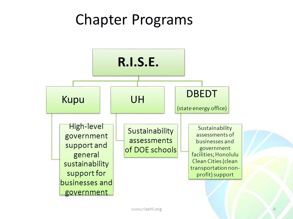 Chapter Programs R.I.S.E. Kupu High-level government support and general sustainability support for businesses and government UH Sustainability assess
