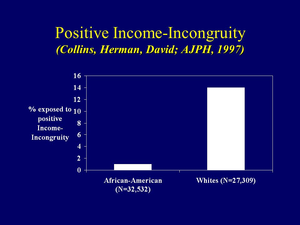 (Collins, Herman, David; AJPH, 1997) Positive Income-Incongruity (Collins, Herman, David; AJPH, 1997)
