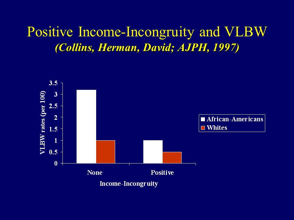 (Collins, Herman, David; AJPH, 1997) Positive Income-Incongruity and VLBW (Collins, Herman, David; AJPH, 1997)
