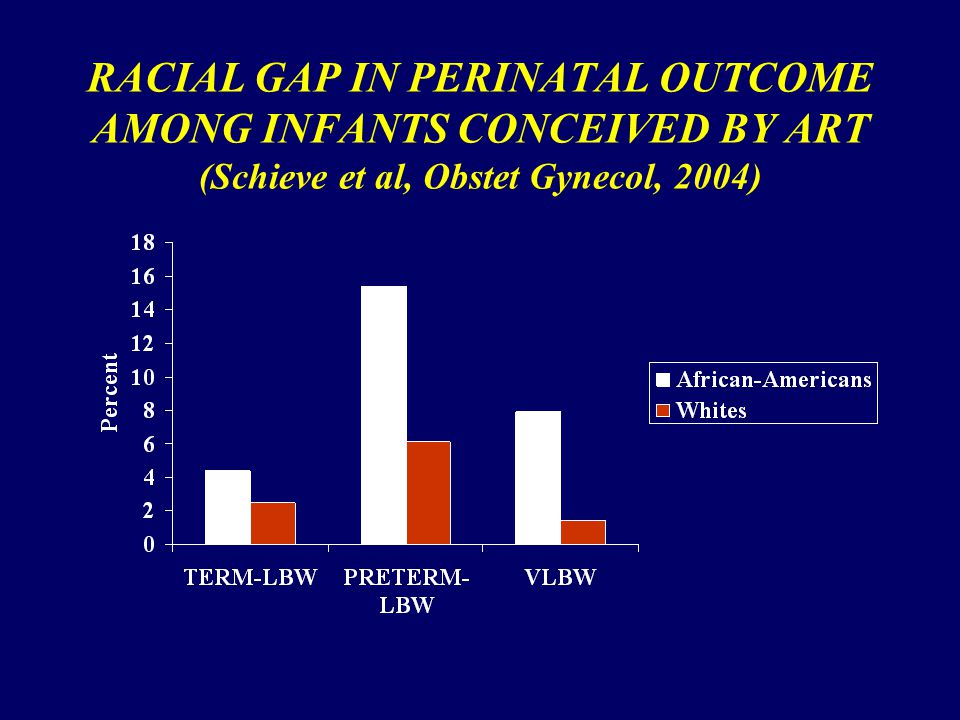 RACIAL GAP IN PERINATAL OUTCOME AMONG INFANTS CONCEIVED BY ART (Schieve et al, Obstet Gynecol, 2004)