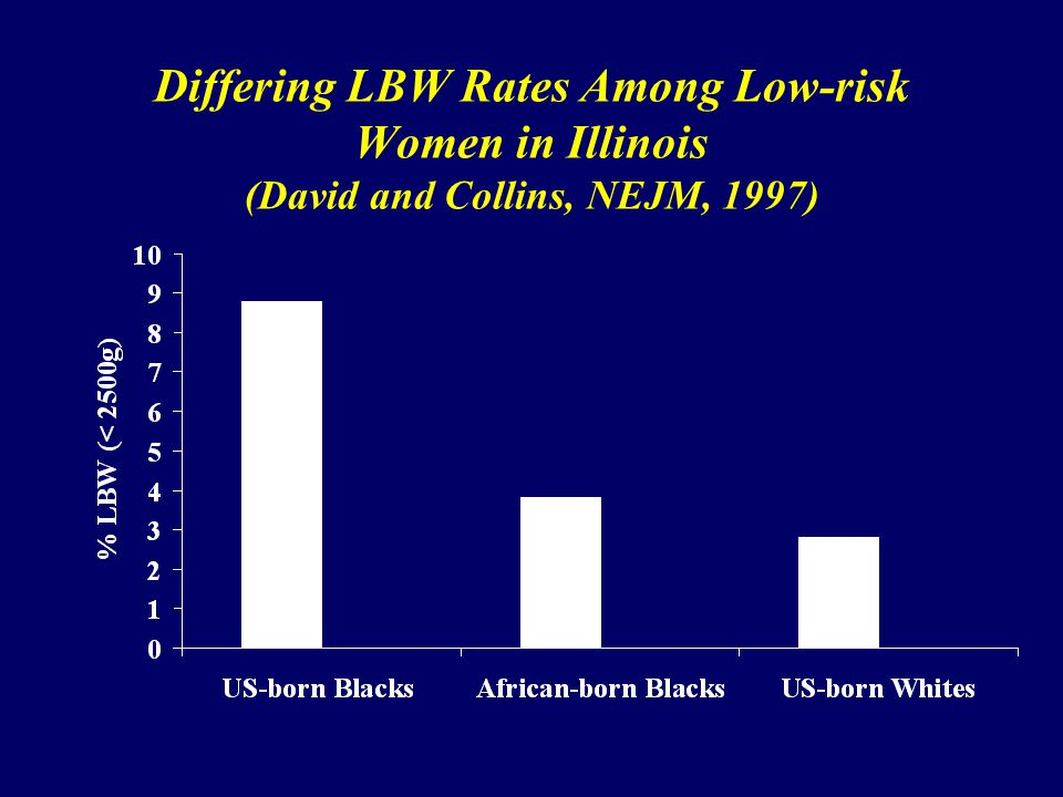 Differing LBW Rates Among Low-risk Women in Illinois (David and Collins, NEJM, 1997)