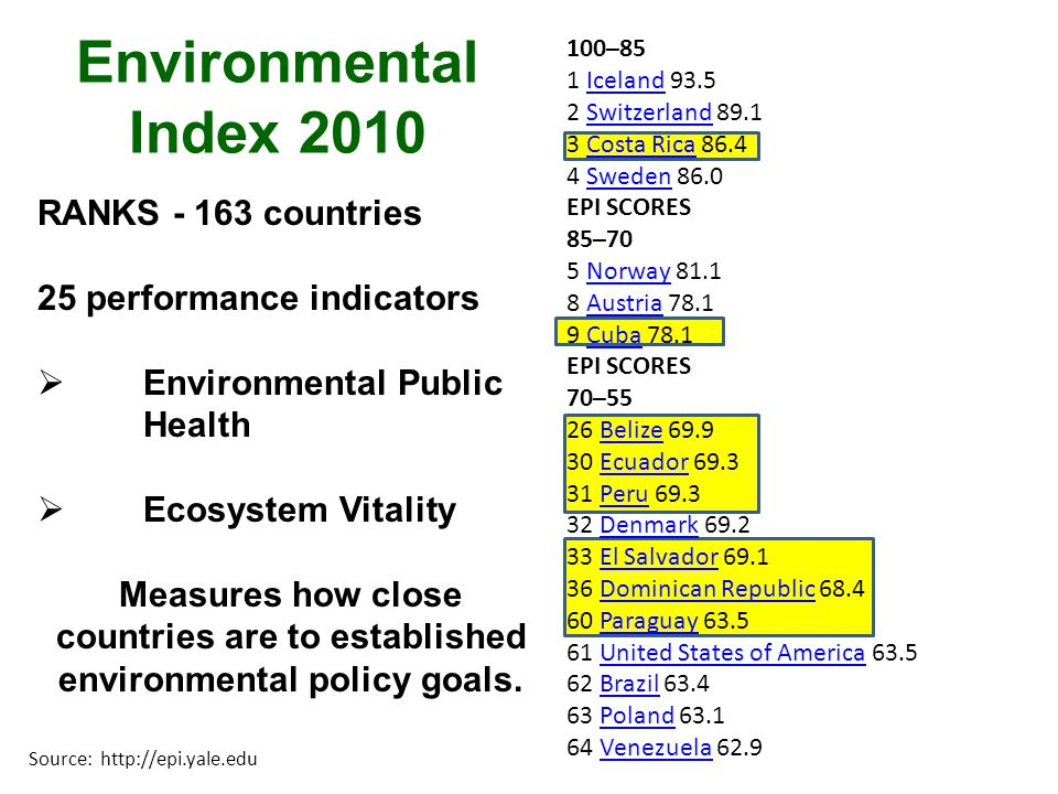 Environmental Index 2010 RANKS - 163 countries 25 performance indicators Environmental Public Health Ecosystem Vitality Measures how close countries are to established environmental policy goals.
