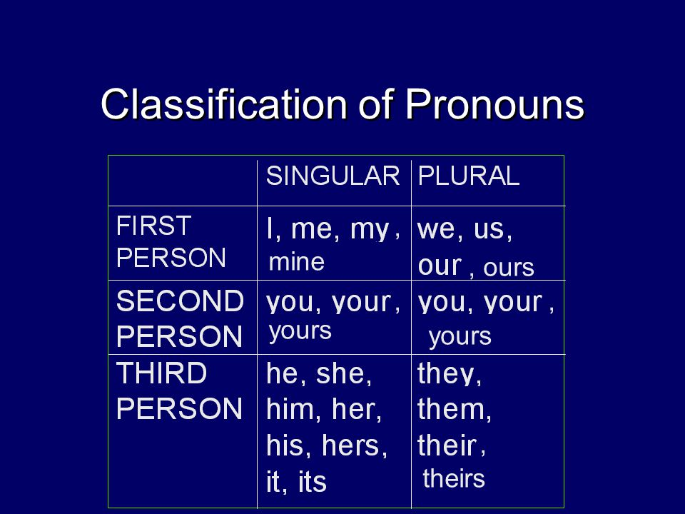 Classification of Pronouns mine, ours yours theirs,,,,