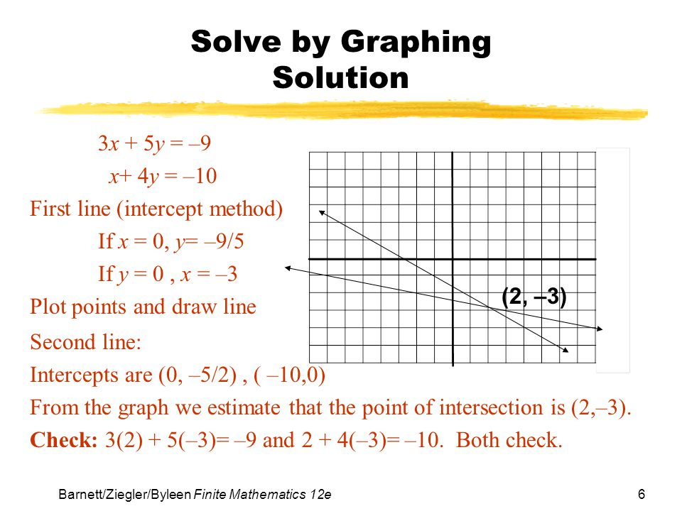 27 Barnett/Ziegler/Byleen Finite Mathematics 12e Supply and Demand (Example continued) If we graph the two equations on a graphing calculator and find the intersection point, we see the graph below.