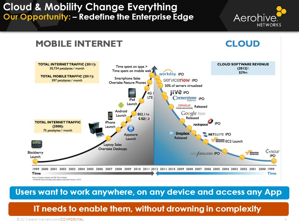 © 2012 Aerohive Networks CONFIDENTIAL Cloud & Mobility Change Everything Our Opportunity: – Redefine the Enterprise Edge 4 Users want to work anywhere