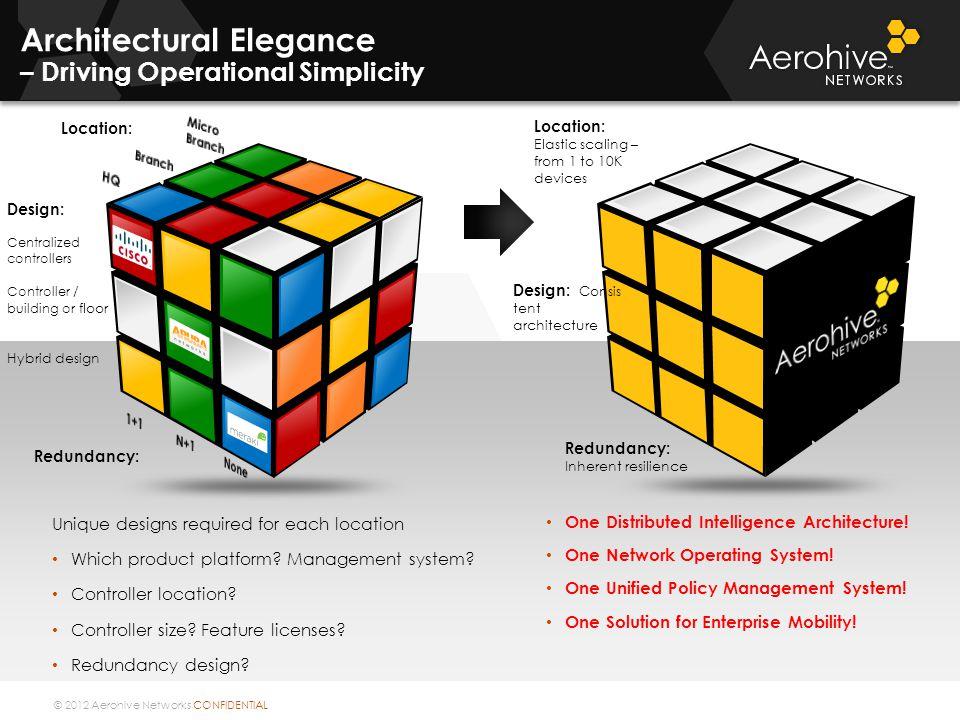 © 2012 Aerohive Networks CONFIDENTIAL Design: Centralized controllers Controller / building o r floor Hybrid design Redundancy: Location: Unique desig