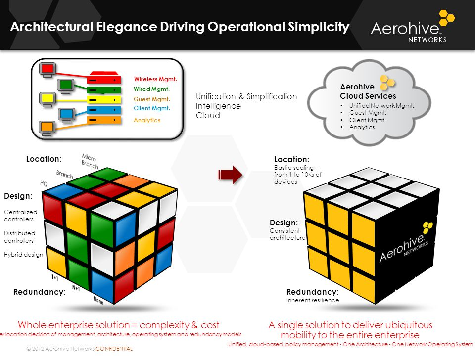 © 2012 Aerohive Networks CONFIDENTIAL Redundancy: Location: Architectural Elegance Driving Operational Simplicity Redundancy: Inherent resilience Desi