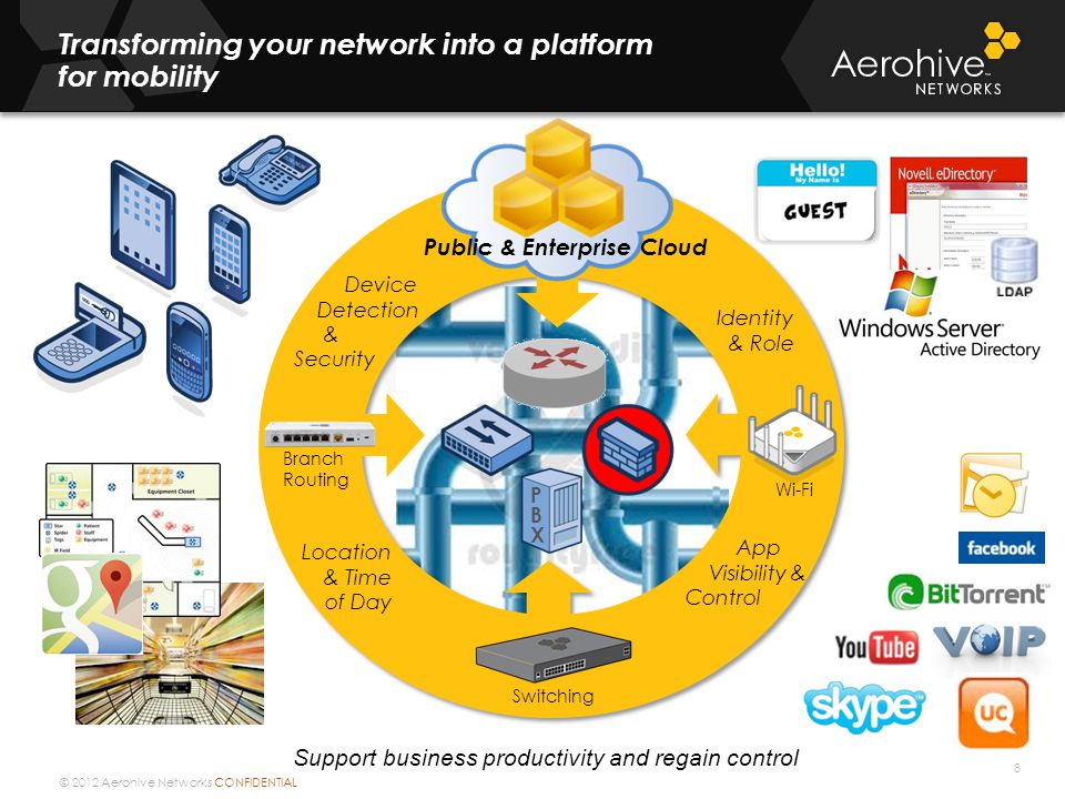 © 2012 Aerohive Networks CONFIDENTIAL 8 Identity & Role Location & Time of Day App Visibility & Control PBXPBX Support business productivity and regai
