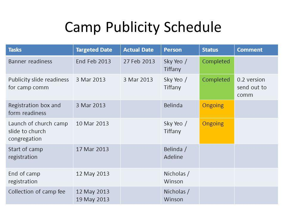 Camp Publicity Schedule TasksTargeted DateActual DatePersonStatusComment Banner readinessEnd Feb 201327 Feb 2013Sky Yeo / Tiffany Completed Publicity slide readiness for camp comm 3 Mar 2013 Sky Yeo / Tiffany Completed0.2 version send out to comm Registration box and form readiness 3 Mar 2013BelindaOngoing Launch of church camp slide to church congregation 10 Mar 2013Sky Yeo / Tiffany Ongoing Start of camp registration 17 Mar 2013Belinda / Adeline End of camp registration 12 May 2013Nicholas / Winson Collection of camp fee12 May 2013 19 May 2013 Nicholas / Winson