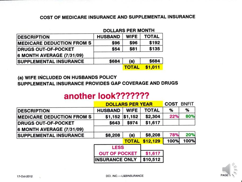PRICELESS CONTINUED OVERALL: The Congressional Budget Office estimates that 9 million employees will lose their employer plan Medicares chief actuary