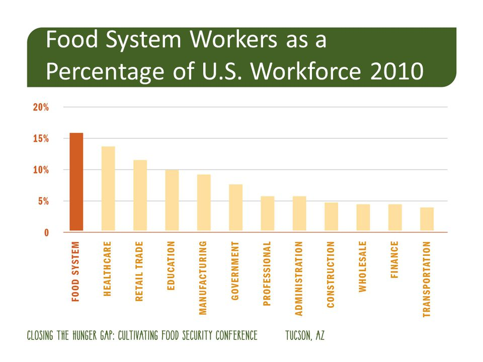Food System Workers as a Percentage of U.S. Workforce 2010