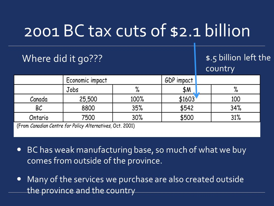 2001 BC tax cuts of $2.1 billion BC has weak manufacturing base, so much of what we buy comes from outside of the province.