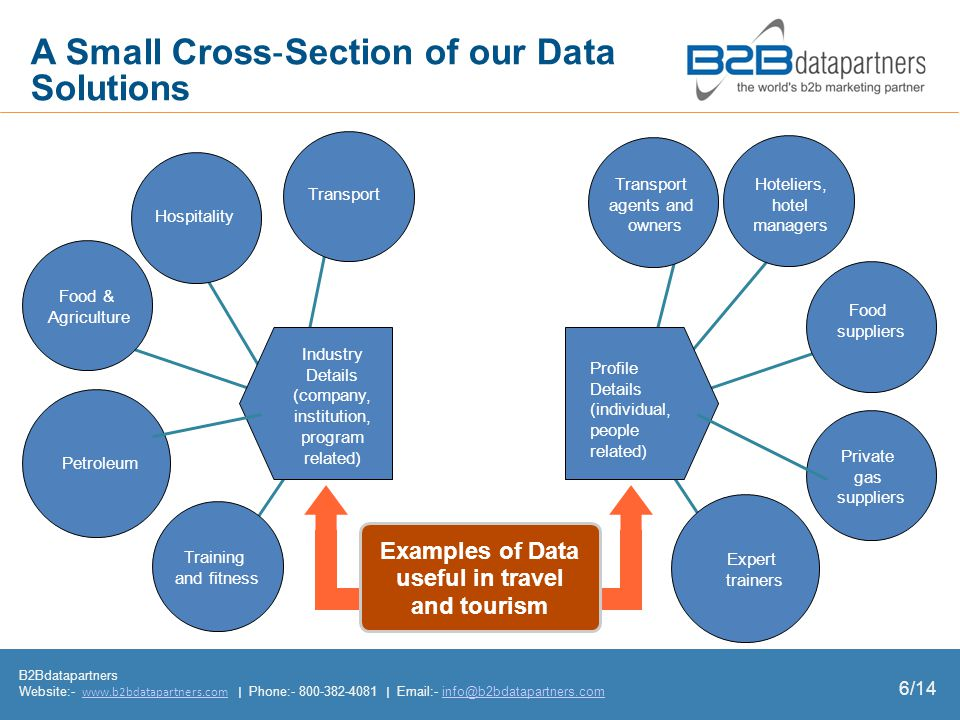 A Small Cross Section of our Data Solutions Examples of Data useful in travel and tourism Private gas suppliers Hoteliers, hotel managers Expert trainers Transport agents and owners Transport Hospitality Petroleum Training and fitness Industry Details (company, institution, program related) Profile Details (individual, people related) Food & Agriculture Food suppliers B2Bdatapartners Website:- www.b2bdatapartners.com | Phone:- 800-382-4081 | Email:- info@b2bdatapartners.comwww.b2bdatapartners.cominfo@b2bdatapartners.com 6/14