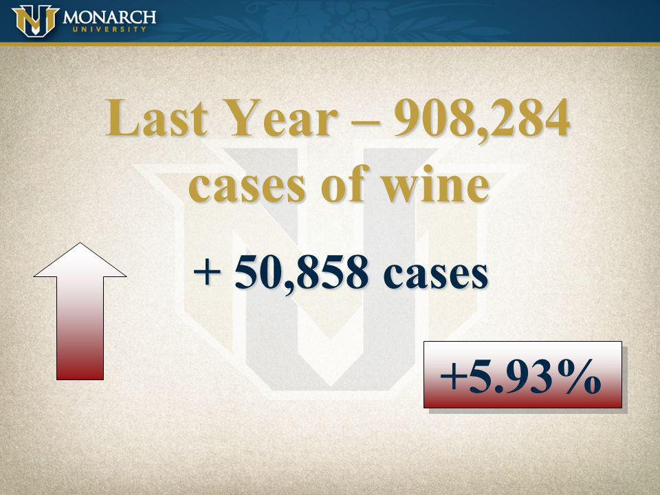 Last Year – 908,284 cases of wine + 50,858 cases +5.93%