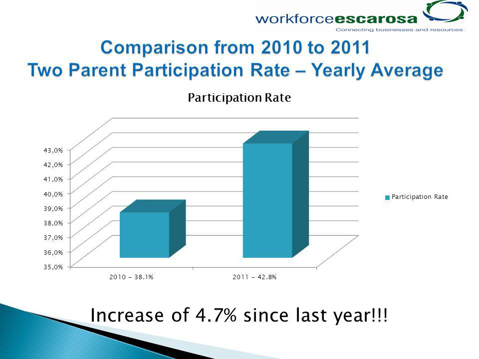 Increase of 4.7% since last year!!!
