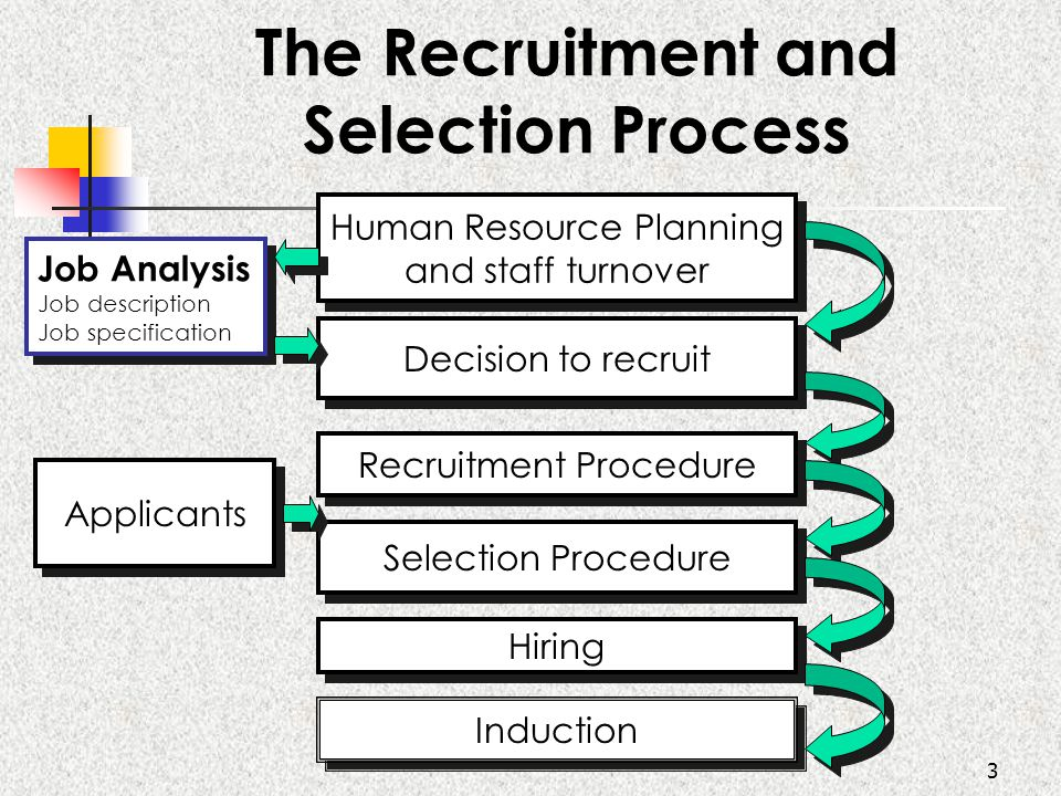 3 The Recruitment and Selection Process Human Resource Planning and staff turnover Human Resource Planning and staff turnover Decision to recruit Recruitment Procedure Selection Procedure Hiring Induction Job Analysis Job description Job specification Job Analysis Job description Job specification Applicants