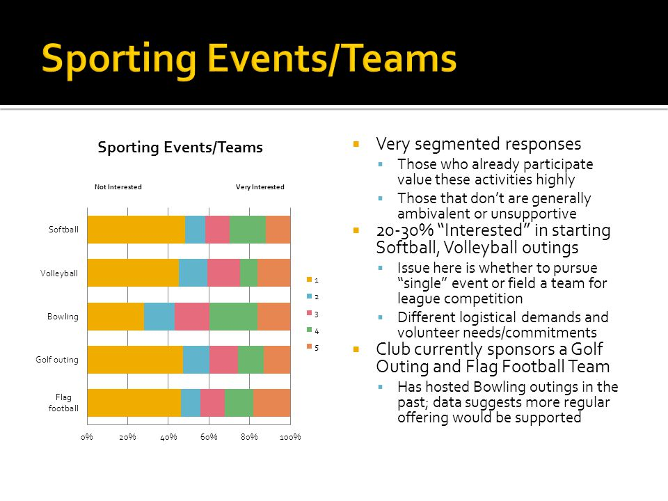 Very segmented responses Those who already participate value these activities highly Those that dont are generally ambivalent or unsupportive 20-30% Interested in starting Softball, Volleyball outings Issue here is whether to pursue single event or field a team for league competition Different logistical demands and volunteer needs/commitments Club currently sponsors a Golf Outing and Flag Football Team Has hosted Bowling outings in the past; data suggests more regular offering would be supported