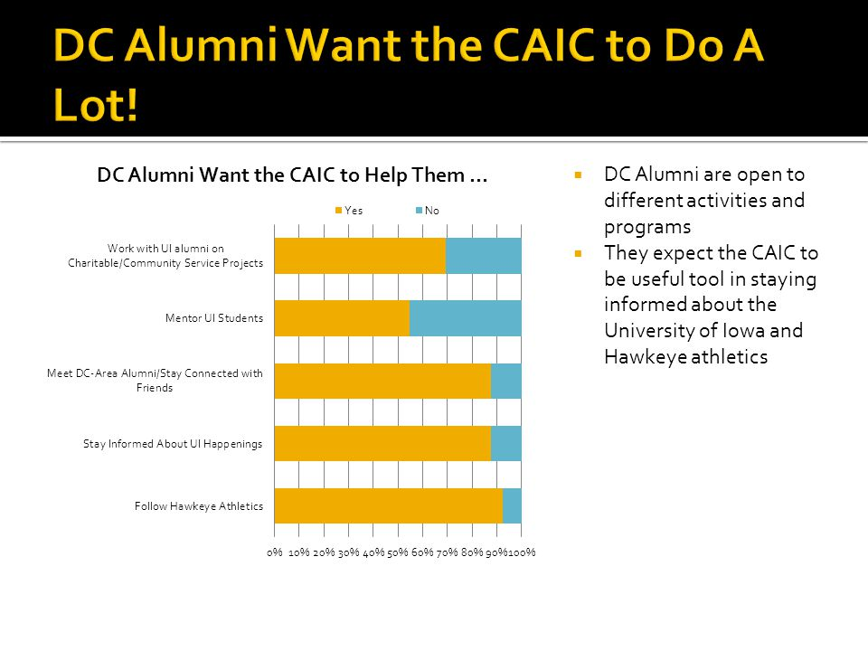 DC Alumni are open to different activities and programs They expect the CAIC to be useful tool in staying informed about the University of Iowa and Ha