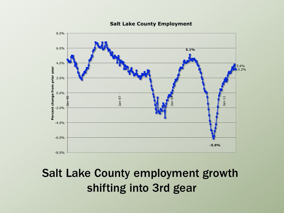 Salt Lake County employment growth shifting into 3rd gear