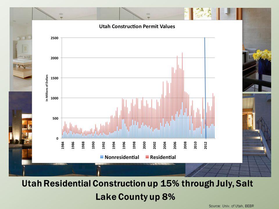 Utah Residential Construction up 15% through July, Salt Lake County up 8% Source: Univ.