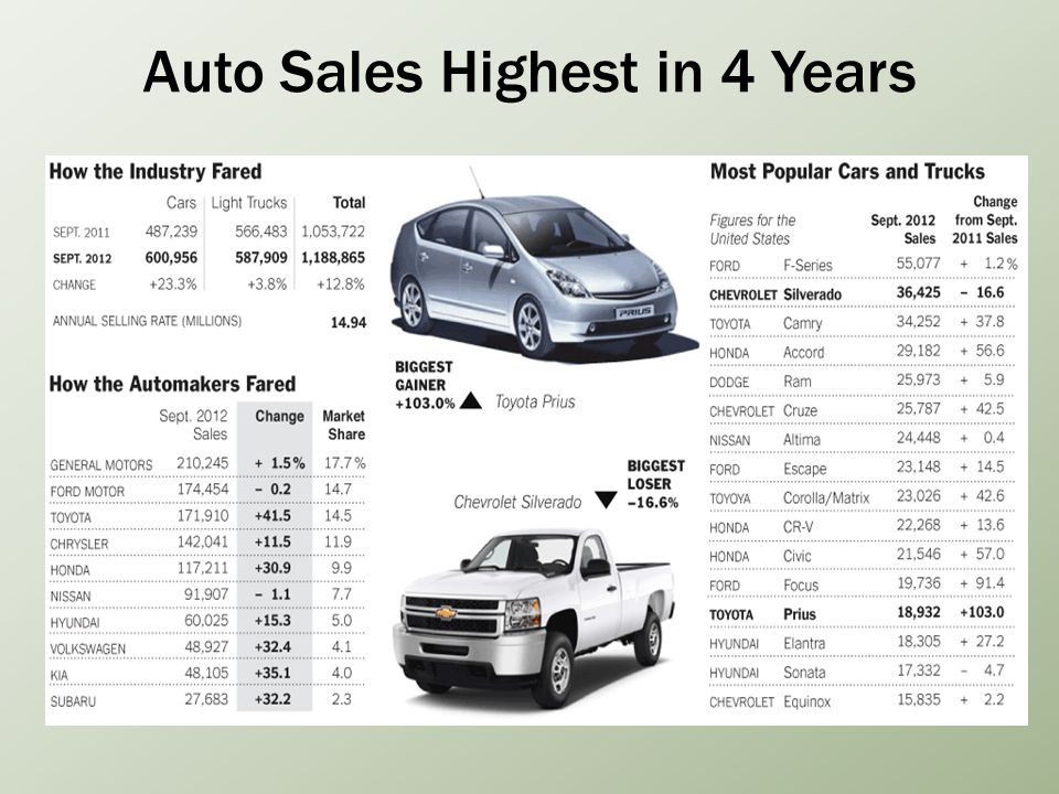 Auto Sales Highest in 4 Years