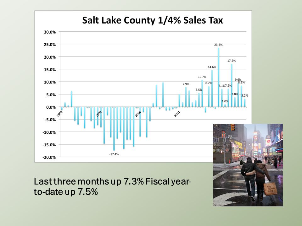 Last three months up 7.3% Fiscal year- to-date up 7.5%
