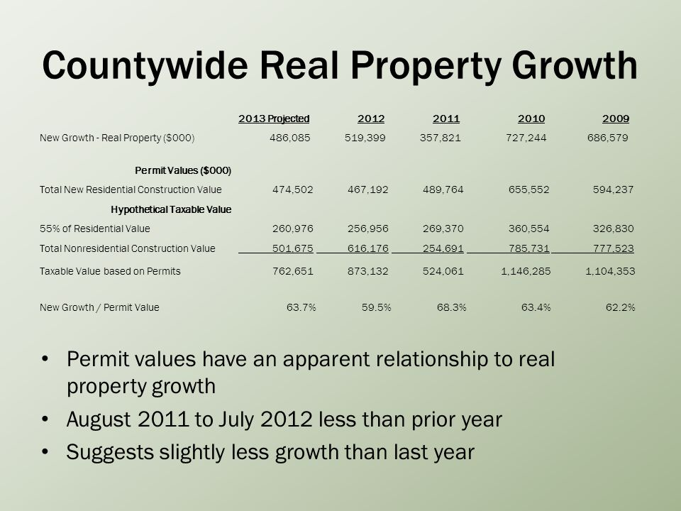 Countywide Real Property Growth 2013 Projected2012201120102009 New Growth - Real Property ($000) 486,085 519,399 357,821 727,244 686,579 Permit Values ($000) Total New Residential Construction Value 474,502 467,192 489,764 655,552 594,237 Hypothetical Taxable Value 55% of Residential Value 260,976 256,956 269,370 360,554 326,830 Total Nonresidential Construction Value 501,675 616,176 254,691 785,731 777,523 Taxable Value based on Permits 762,651 873,132 524,061 1,146,285 1,104,353 New Growth / Permit Value63.7%59.5%68.3%63.4%62.2% Permit values have an apparent relationship to real property growth August 2011 to July 2012 less than prior year Suggests slightly less growth than last year