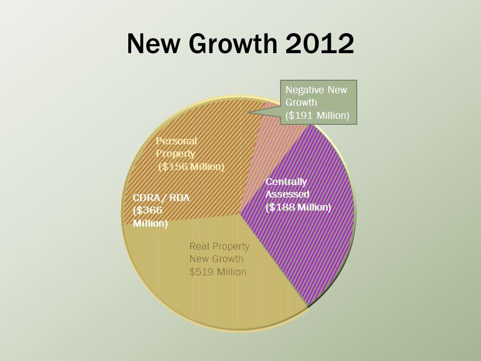 New Growth 2012 CDRA / RDA ($366 Million)
