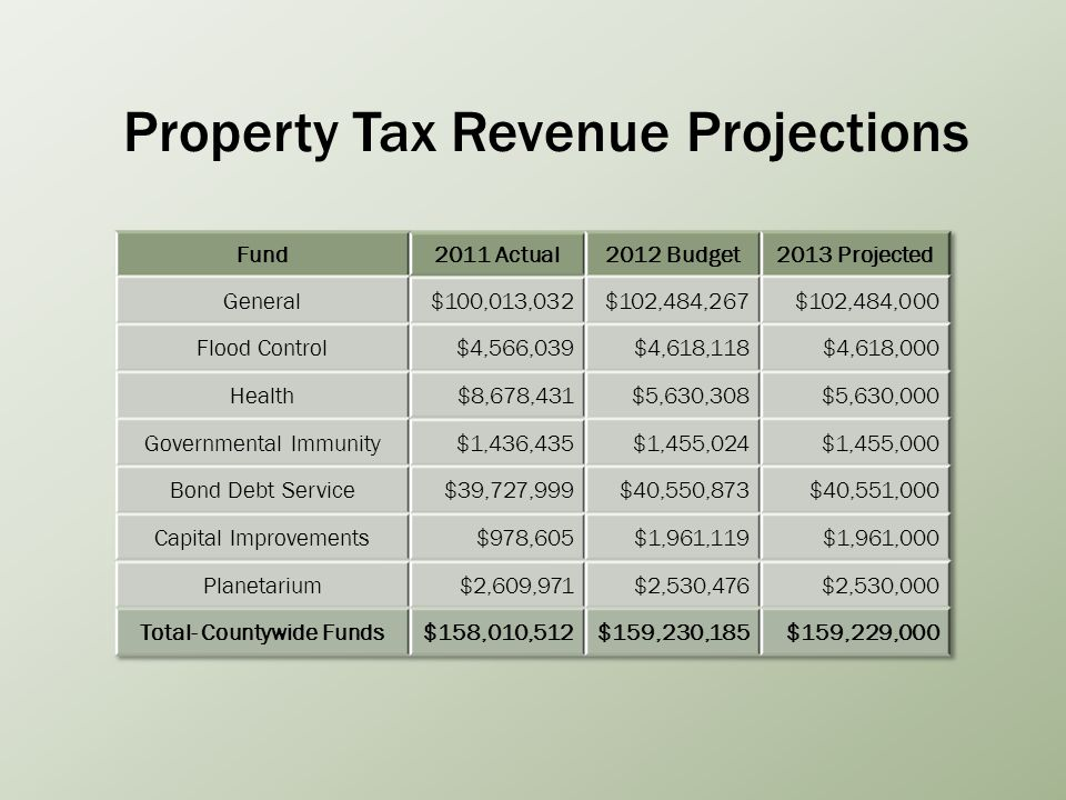 Property Tax Revenue Projections