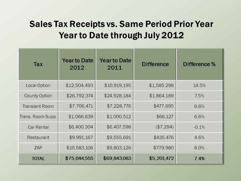 Sales Tax Receipts vs. Same Period Prior Year Year to Date through July 2012