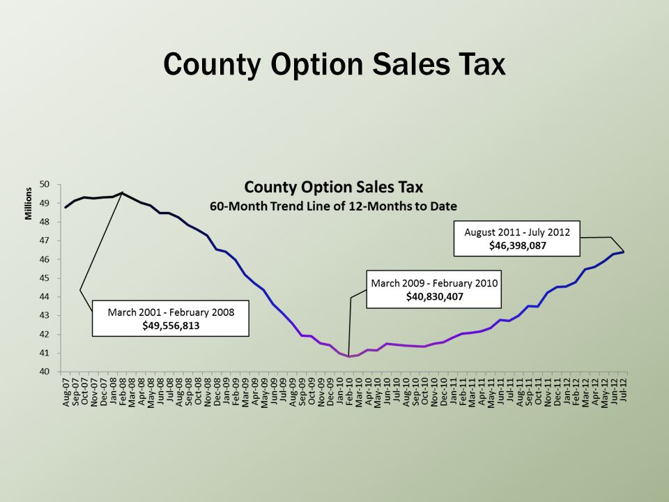 County Option Sales Tax
