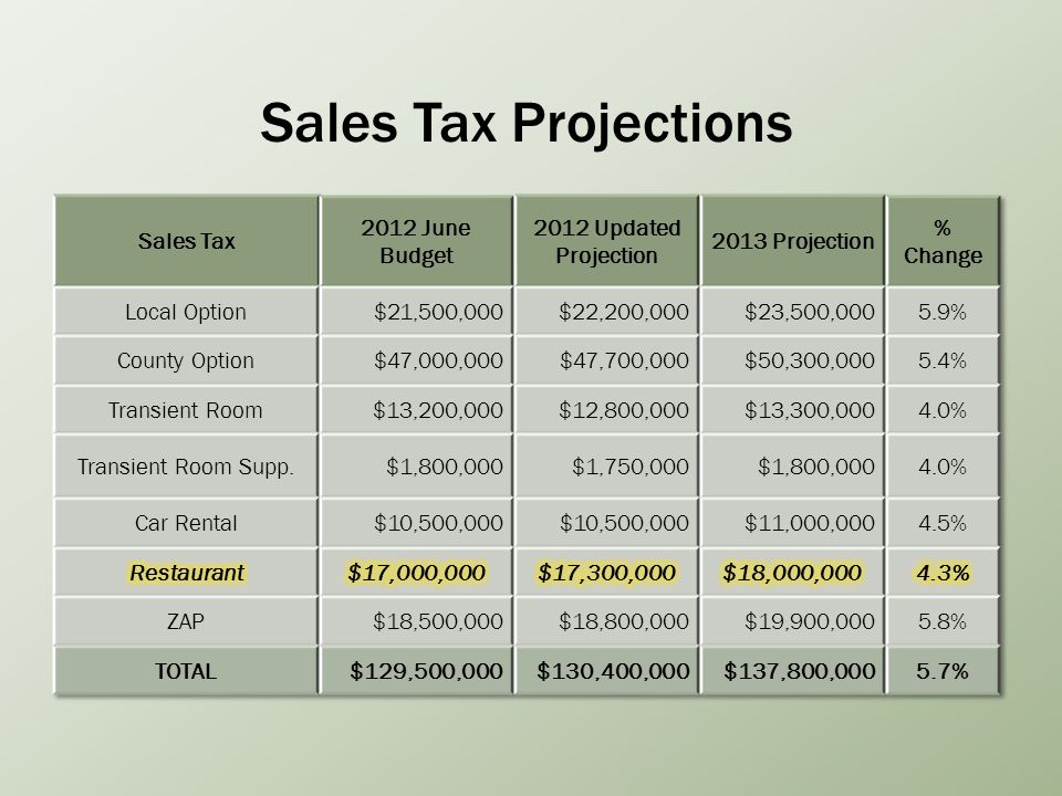 Sales Tax Projections