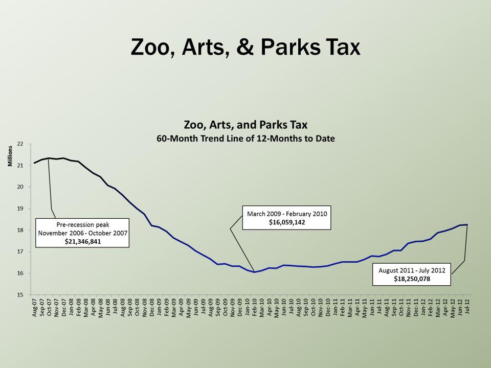 Zoo, Arts, & Parks Tax
