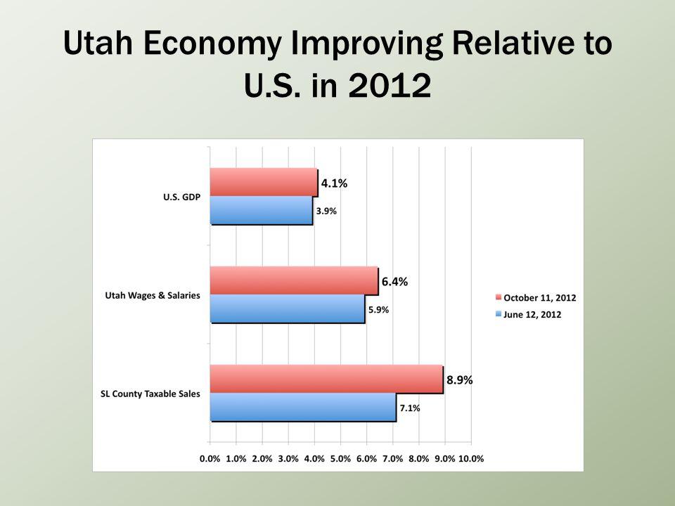 Utah Economy Improving Relative to U.S. in 2012