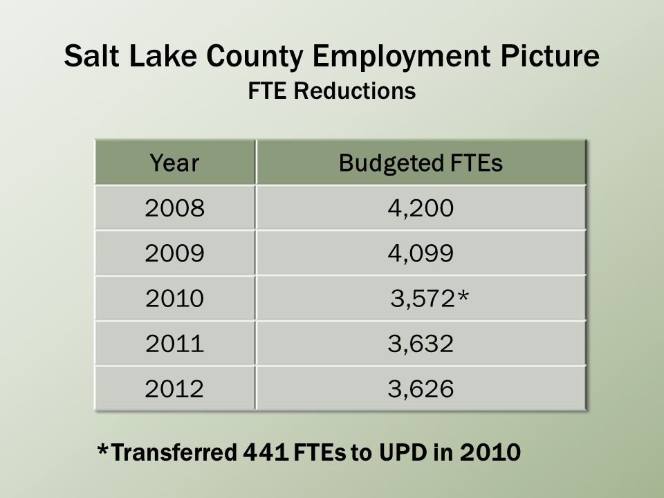Salt Lake County Employment Picture FTE Reductions *Transferred 441 FTEs to UPD in 2010