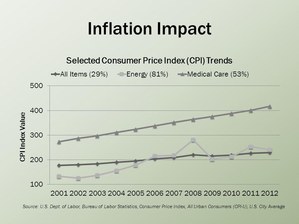 Inflation Impact Source: U.S. Dept.