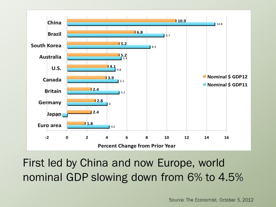 First led by China and now Europe, world nominal GDP slowing down from 6% to 4.5% Source: The Economist, October 5, 2012