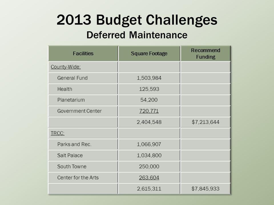 2013 Budget Challenges Deferred Maintenance