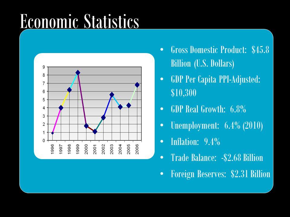 Economic Statistics Gross Domestic Product: $45.8 Billion (U.S. Dollars) GDP Per Capita PPI-Adjusted: $10,300 GDP Real Growth: 6.8% Unemployment: 6.4%