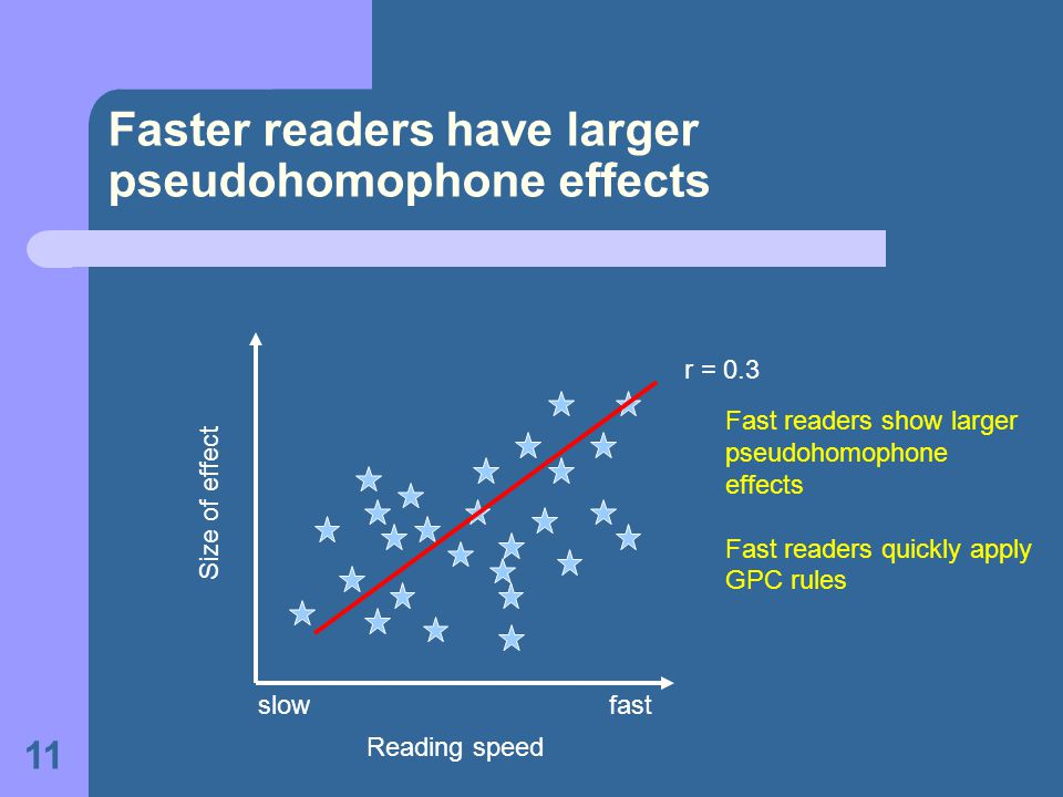 11 Faster readers have larger pseudohomophone effects Size of effect Reading speed slowfast r = 0.3 Fast readers show larger pseudohomophone effects F
