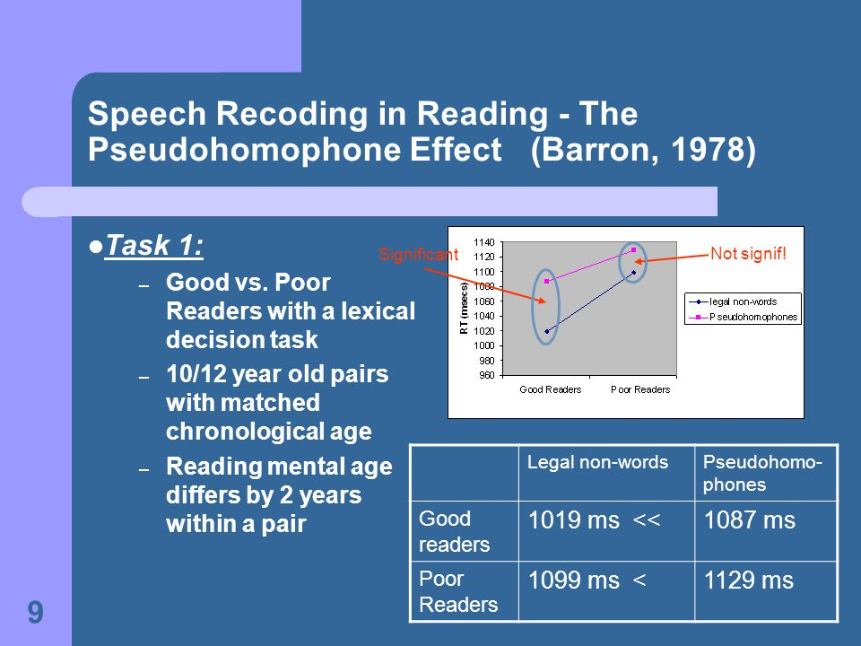9 Speech Recoding in Reading - The Pseudohomophone Effect (Barron, 1978) Task 1: – Good vs.