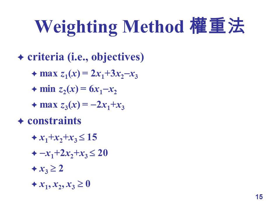 15 Weighting Method criteria (i.e., objectives) max z 1 (x) = 2x 1 +3x 2 x 3 min z 2 (x) = 6x 1 x 2 max z 3 (x) = 2x 1 +x 3 constraints x 1 +x 2 +x 3 15 x 1 +2x 2 +x 3 20 x 3 2 x 1, x 2, x 3 0