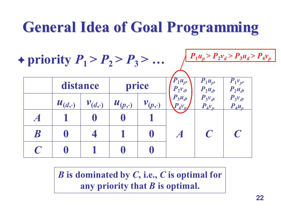 22 General Idea of Goal Programming priority P 1 > P 2 > P 3 > … 0010 C 0140B 1001A v (p, ) u (p, ) v (d, ) u (d, ) pricedistance P1up,P2vd,P3ud,P4vpP1up,P2vd,P3ud,P4vp A P1up,P2ud,P3vd,P4vpP1up,P2ud,P3vd,P4vp C P1vp,P2ud,P3vd,P4upP1vp,P2ud,P3vd,P4up C B is dominated by C, i.e., C is optimal for any priority that B is optimal.