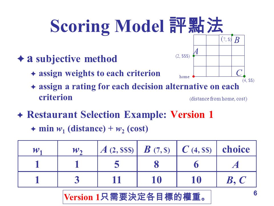 6 a subjective method assign weights to each criterion assign a rating for each decision alternative on each criterion Restaurant Selection Example: Version 1 min w 1 (distance) + w 2 (cost) home ( distance from home, cost) (2, $$$) ( 7, $) (4, $$) A B C w 1 w 2 A (2,$$$) B (7,$) C (4,$$) choice 11586 A 131110 B, C Version 1