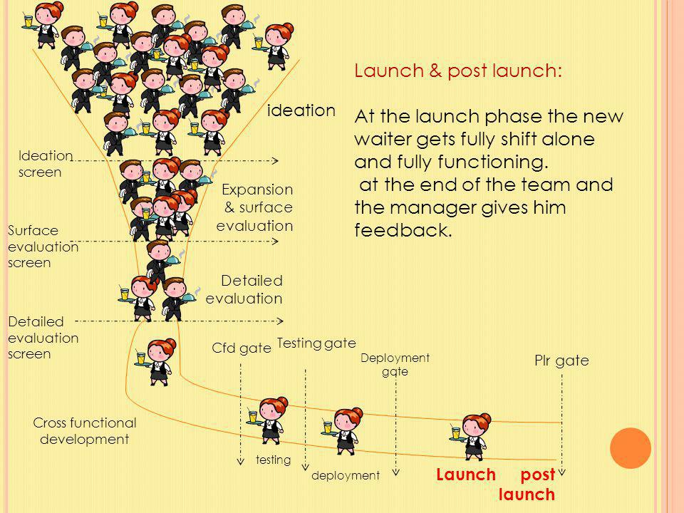 ideation Ideation screen Expansion & surface evaluation Surface evaluation screen Detailed evaluation Detailed evaluation screen Cross functional development testing deployment Launch post launch Deployment gate Testing gate Cfd gate Plr gate Launch & post launch: At the launch phase the new waiter gets fully shift alone and fully functioning.