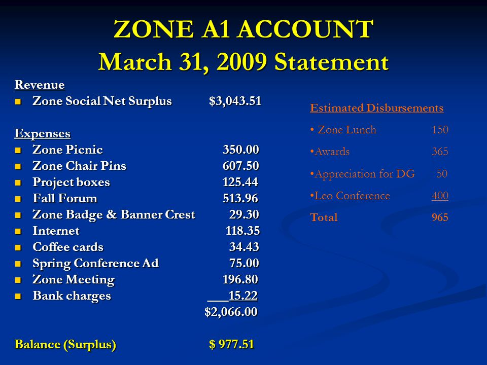 ZONE A1 ACCOUNT March 31, 2009 Statement Revenue Zone Social Net Surplus$3,043.51 Zone Social Net Surplus$3,043.51Expenses Zone Picnic 350.00 Zone Pic
