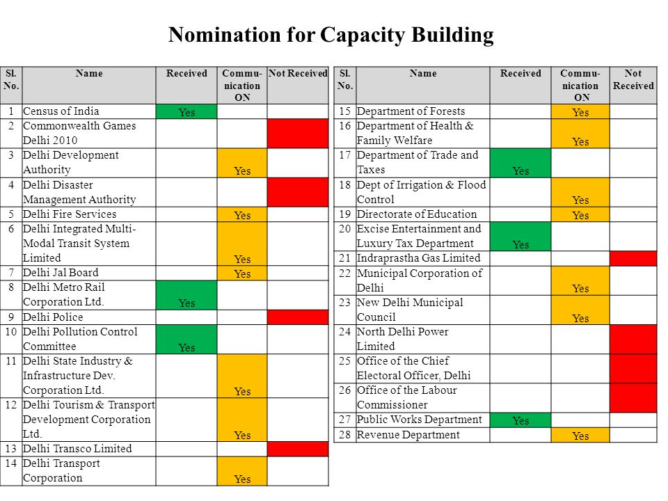Nomination for Capacity Building Sl. No. NameReceivedCommu- nication ON Not Received 1Census of India Yes 2Commonwealth Games Delhi 2010 3Delhi Develo