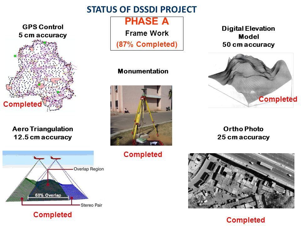 STATUS OF DSSDI PROJECT PHASE A Frame Work (87% Completed) Completed GPS Control 5 cm accuracy Digital Elevation Model 50 cm accuracy Ortho Photo 25 cm accuracy Aero Triangulation 12.5 cm accuracy Monumentation Completed