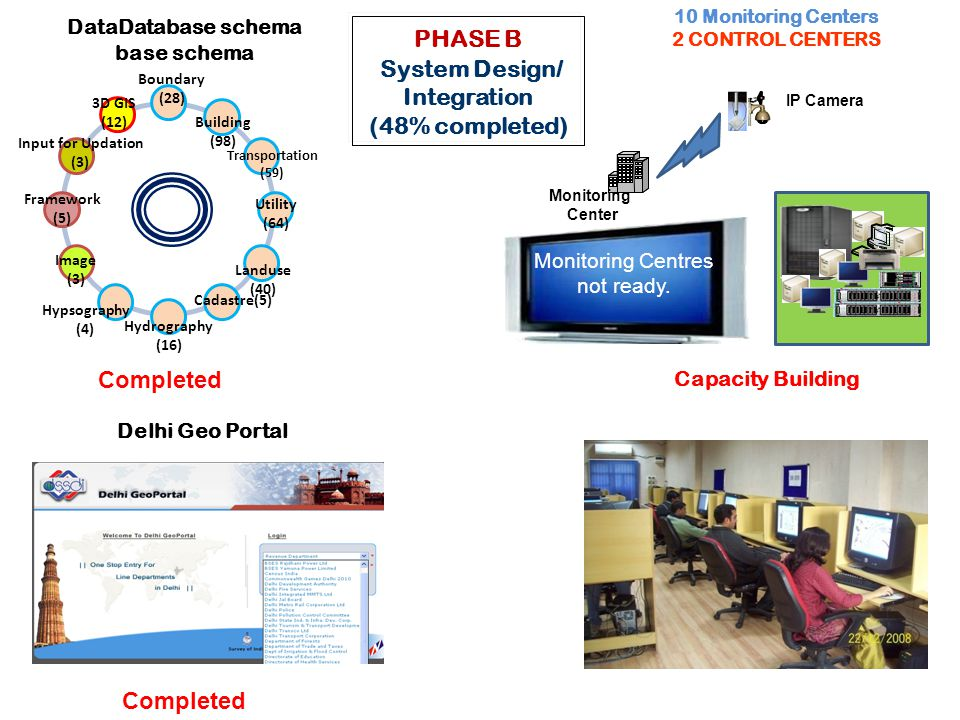 PHASE B System Design/ Integration (48% completed) IP Camera Monitoring Center Monitoring Centres not ready.