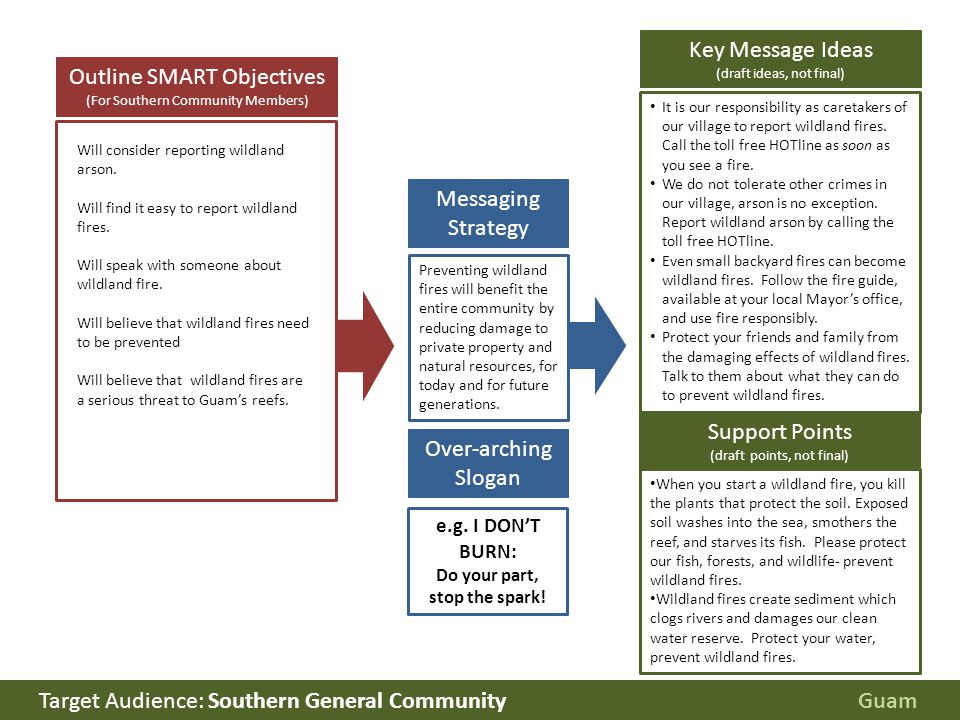 Outline SMART Objectives (For Southern Community Members) Messaging Strategy Preventing wildland fires will benefit the entire community by reducing damage to private property and natural resources, for today and for future generations.